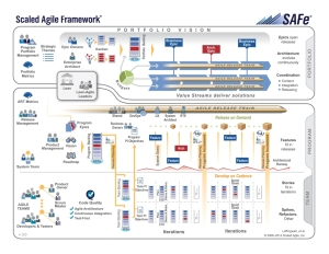"Scaled Agile Frameworks ""Big Picture"""